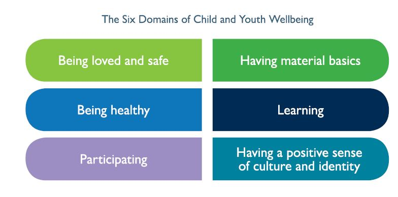 Image of the six domains as outlined in the Tasmanian Child and Youth Wellbeing Framework